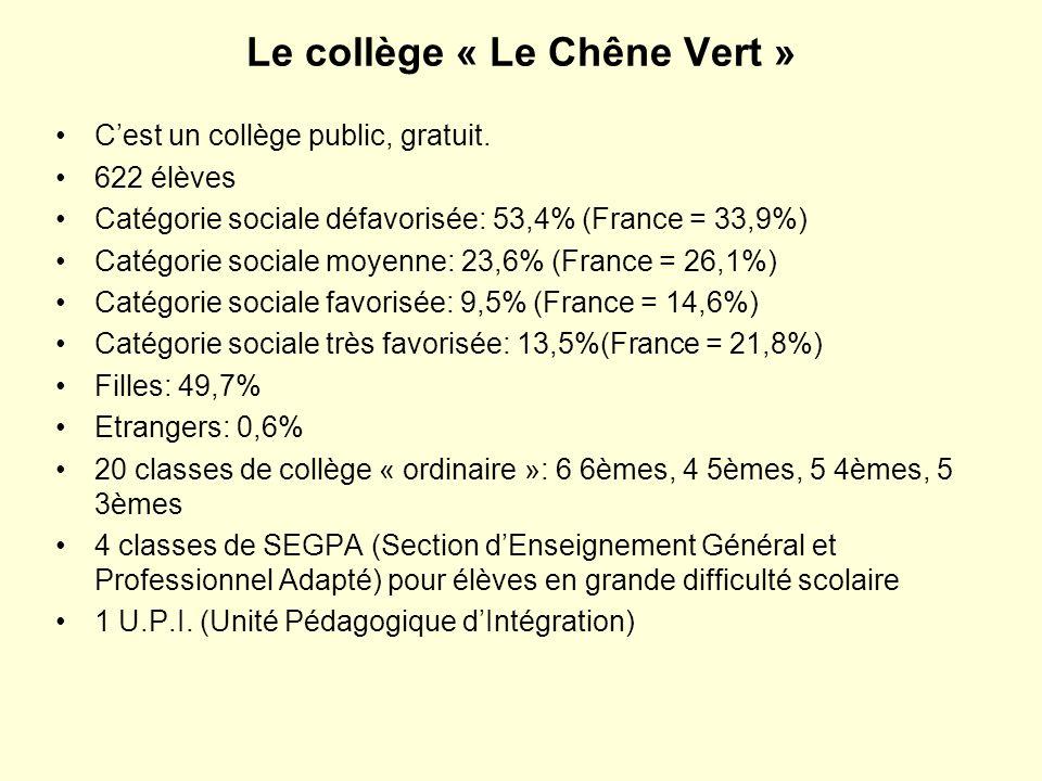Le collège « Le Chêne Vert » Cest un collège public, gratuit. 622 élèves Catégorie sociale défavorisée: 53,4% (France = 33,9%) Catégorie sociale moyen
