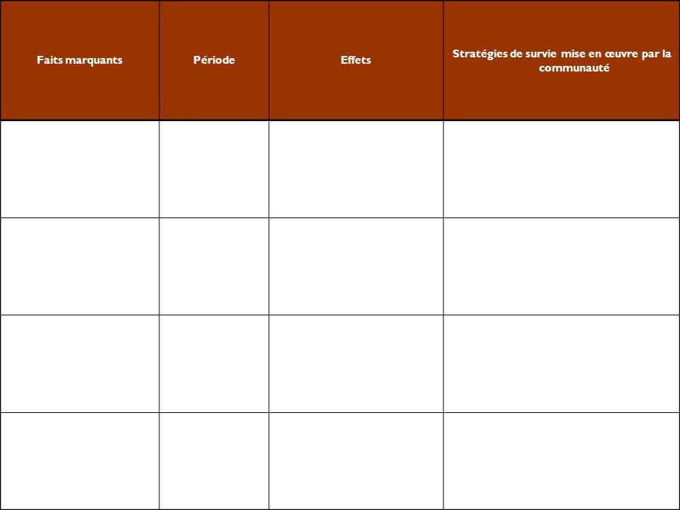 1- Contexte de vulnérabilité (2) (exemple de guide dentretien) Quels sont les principaux aléas ou menaces.
