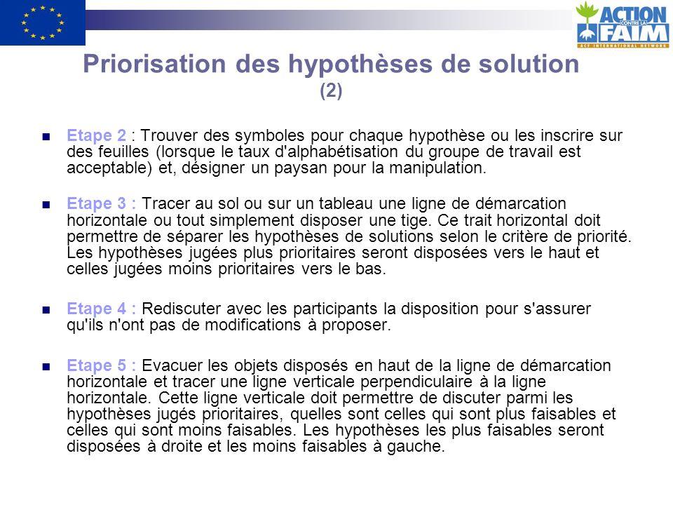 Etape 1 : Identifier les hypothèses de solutions ou les rappeler si elles avaient préalablement été identifiées.