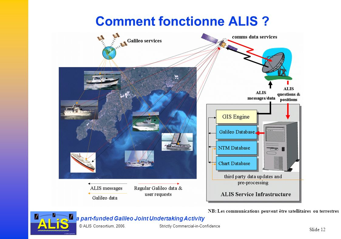 a part-funded Galileo Joint Undertaking Activity © ALIS Consortium, 2006.