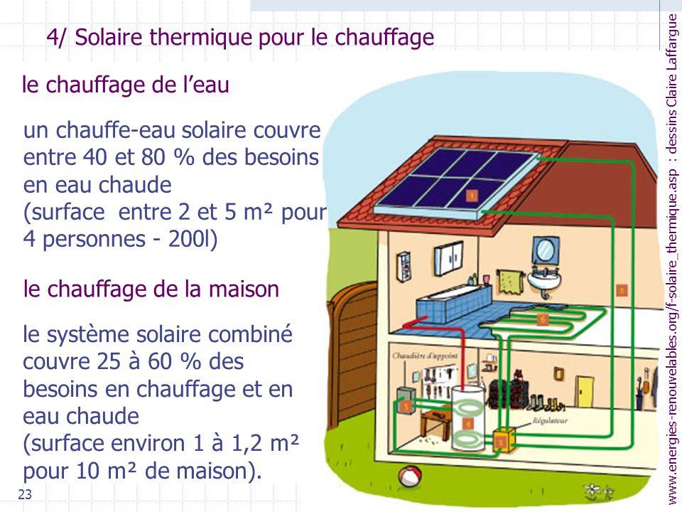 23 4/ Solaire thermique pour le chauffage le chauffage de leau le chauffage de la maison www.energies-renouvelables.org/f-solaire_thermique.asp : dessins Claire Laffargue un chauffe-eau solaire couvre entre 40 et 80 % des besoins en eau chaude (surface entre 2 et 5 m² pour 4 personnes - 200l) le système solaire combiné couvre 25 à 60 % des besoins en chauffage et en eau chaude (surface environ 1 à 1,2 m² pour 10 m² de maison).