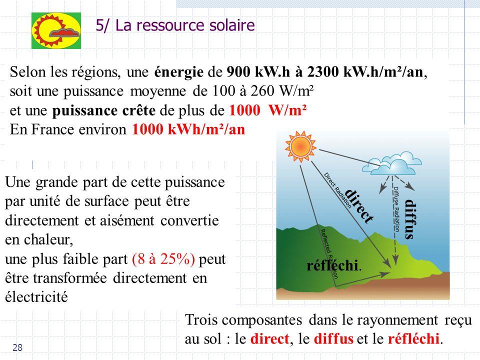 28 Selon les régions, une énergie de 900 kW.h à 2300 kW.h/m²/an, soit une puissance moyenne de 100 à 260 W/m² et une puissance crête de plus de 1000 W/m² En France environ 1000 kWh/m²/an Une grande part de cette puissance par unité de surface peut être directement et aisément convertie en chaleur, une plus faible part (8 à 25%) peut être transformée directement en électricité 5/ La ressource solaire Trois composantes dans le rayonnement reçu au sol : le direct, le diffus et le réfléchi.