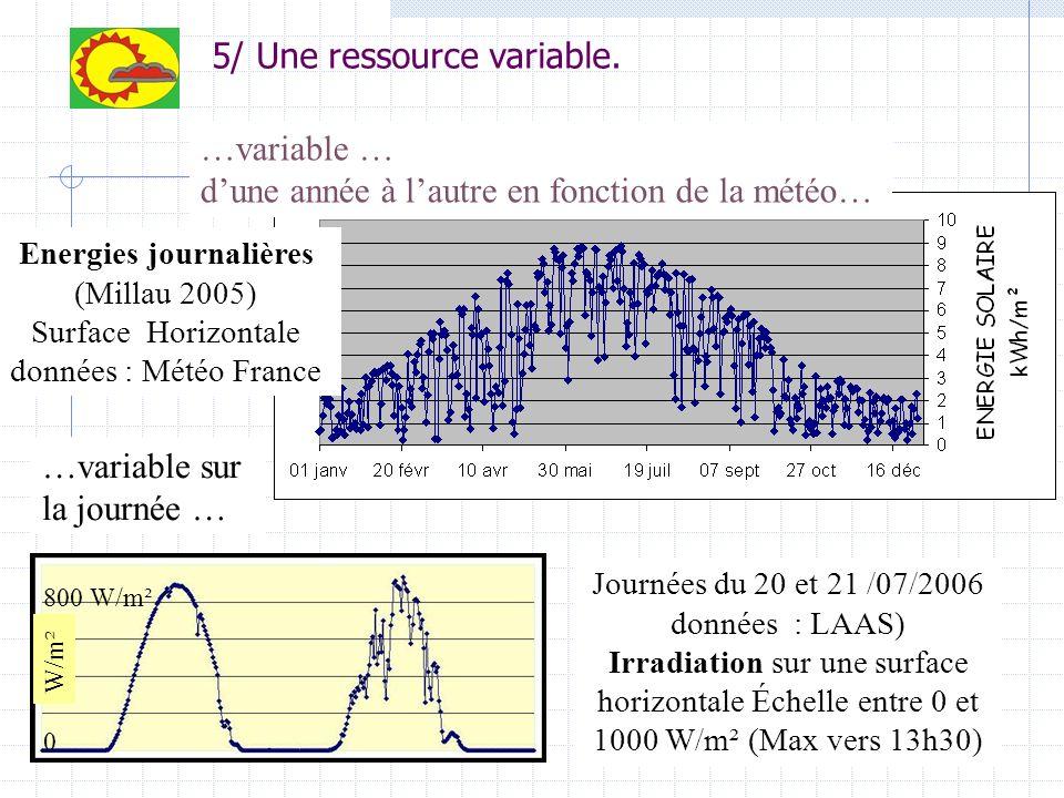 …variable … dune année à lautre en fonction de la météo… Energies journalières (Millau 2005) Surface Horizontale données : Météo France Journées du 20 et 21 /07/2006 données : LAAS) Irradiation sur une surface horizontale Échelle entre 0 et 1000 W/m² (Max vers 13h30) …variable sur la journée … 800 W/m² 0 W/m²