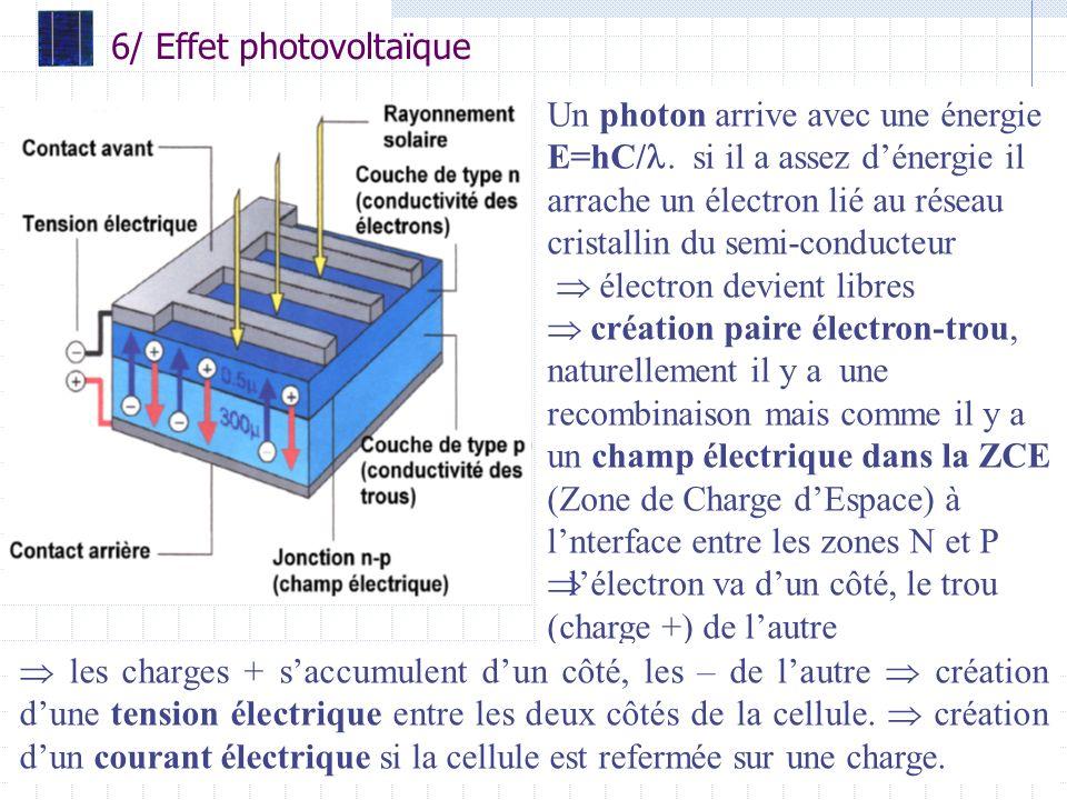 33 6/ Effet photovoltaïque Un photon arrive avec une énergie E=hC/.