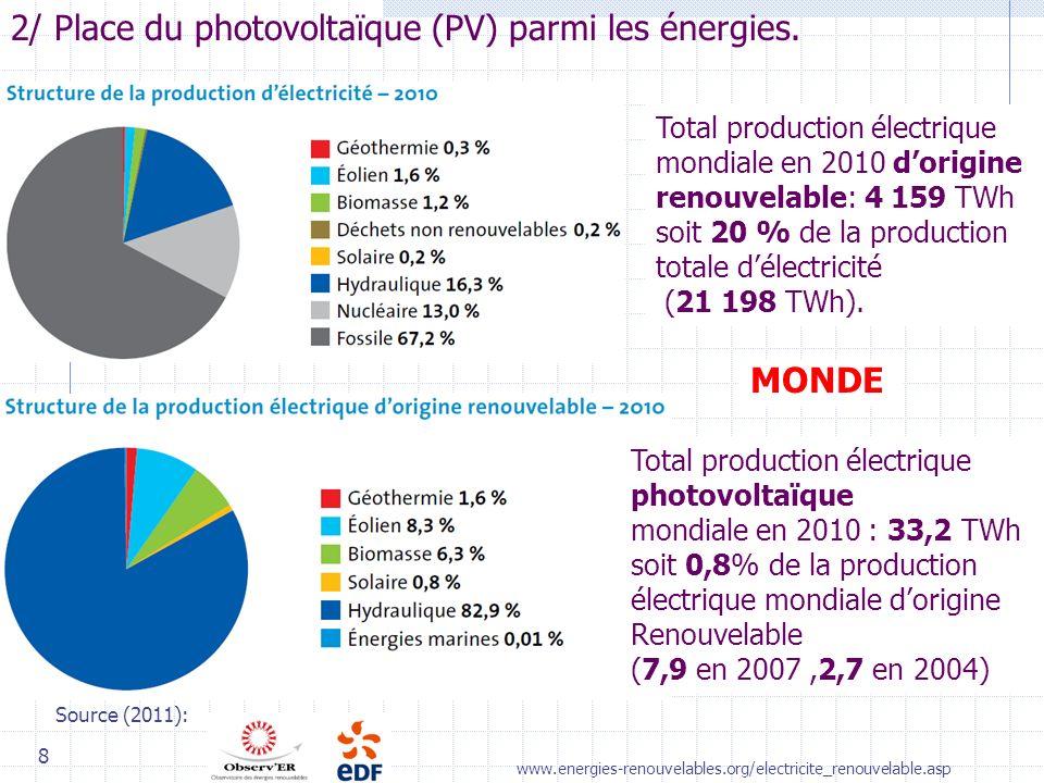 8 Source (2011): 2/ Place du photovoltaïque (PV) parmi les énergies.