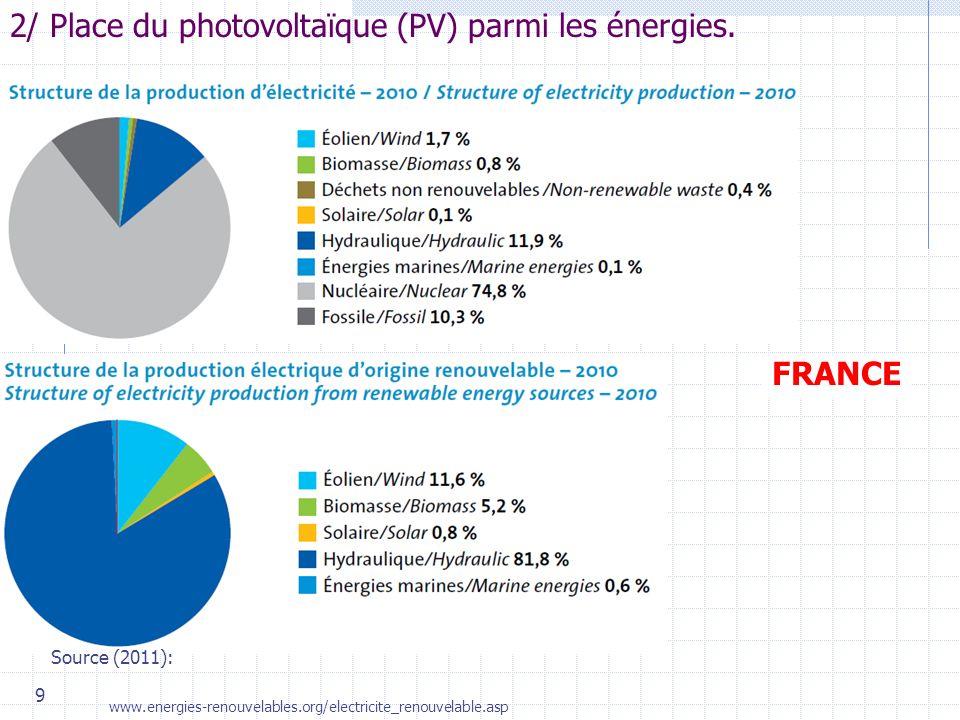 9 2/ Place du photovoltaïque (PV) parmi les énergies. FRANCE Source (2011):