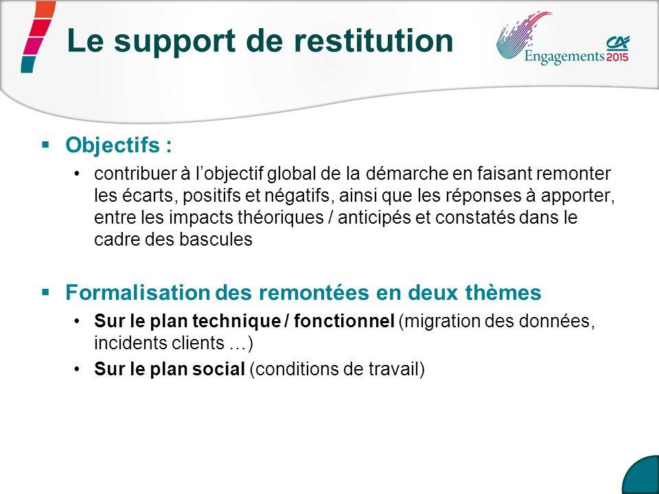 Support de restitution des Commissions Locales Ex.