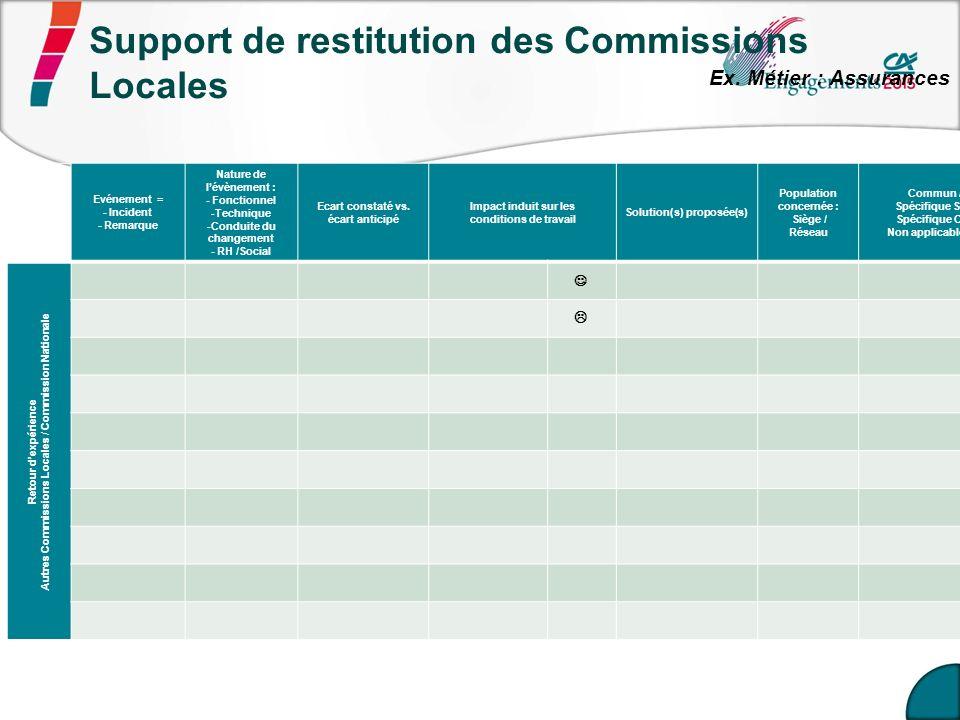 Support de restitution des Commissions Locales Ex. Métier : Assurances Evénement = - Incident - Remarque Nature de lévènement : - Fonctionnel -Techniq