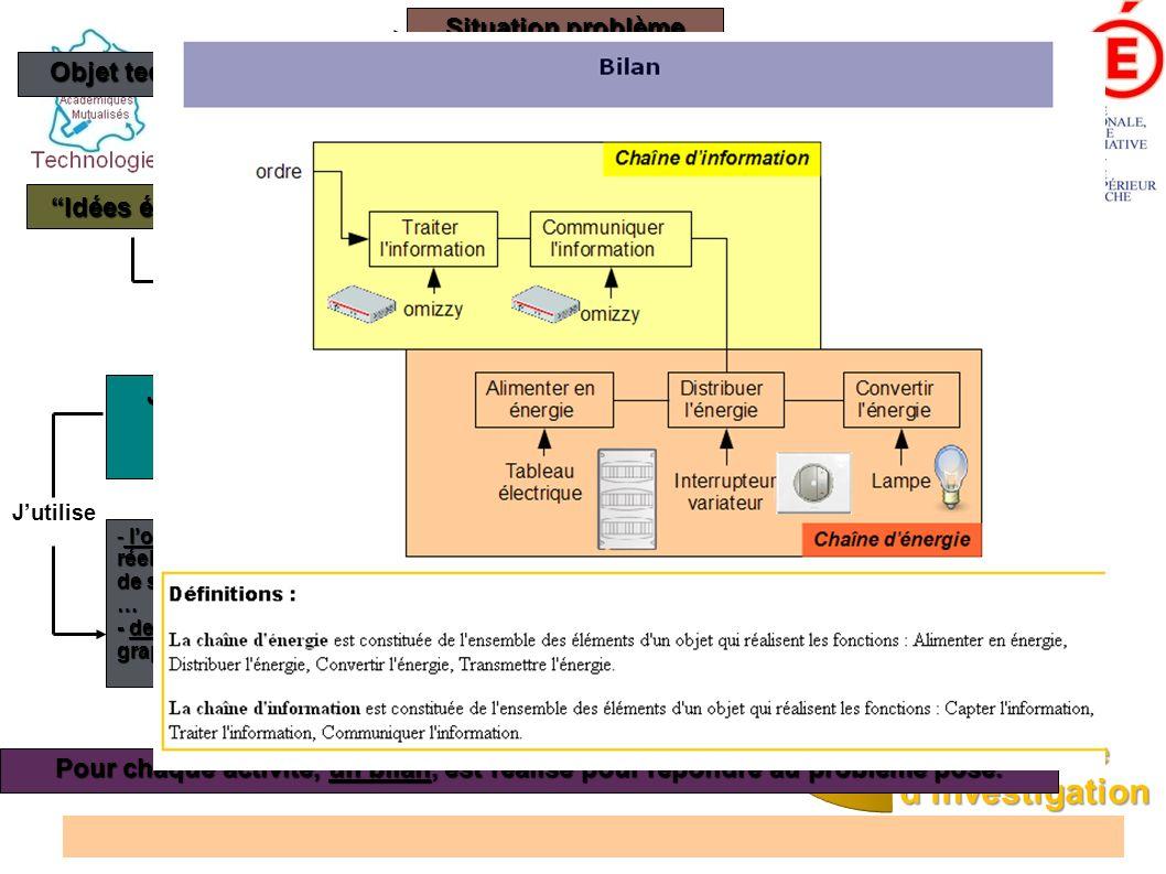 Situation problème Observation Problème technique à résoudre Pour chaque activité, un bilan, est réalisé pour répondre au problème posé. Pour chaque a