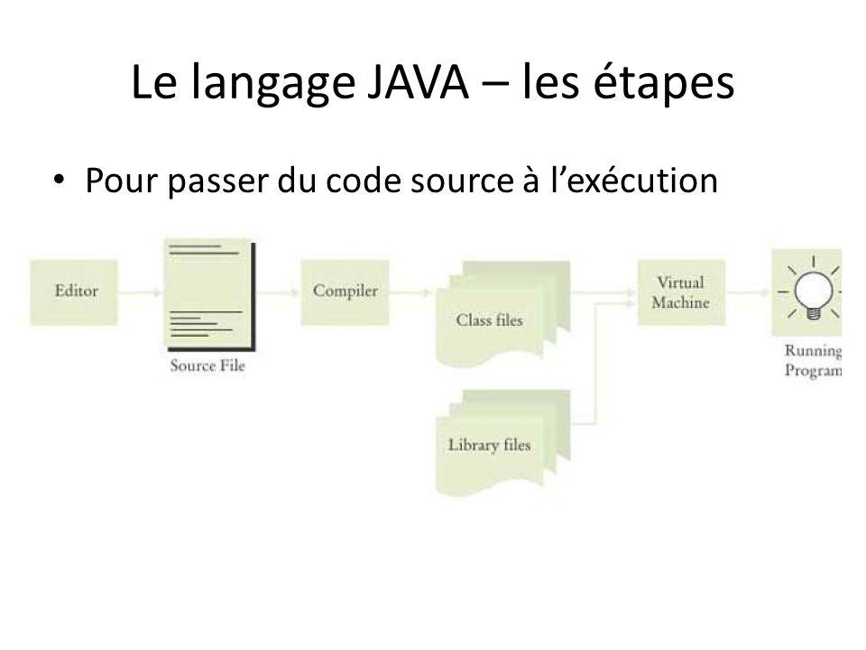 Le langage JAVA – les étapes Pour passer du code source à lexécution