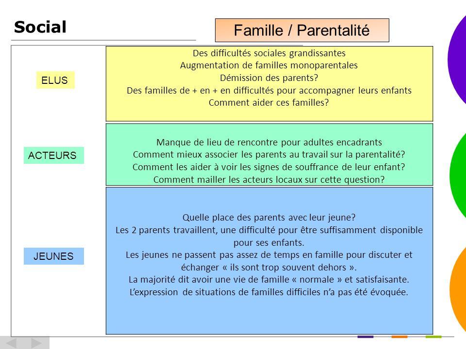 Social ELUS ACTEURS JEUNES Des difficultés sociales grandissantes Augmentation de familles monoparentales Démission des parents.