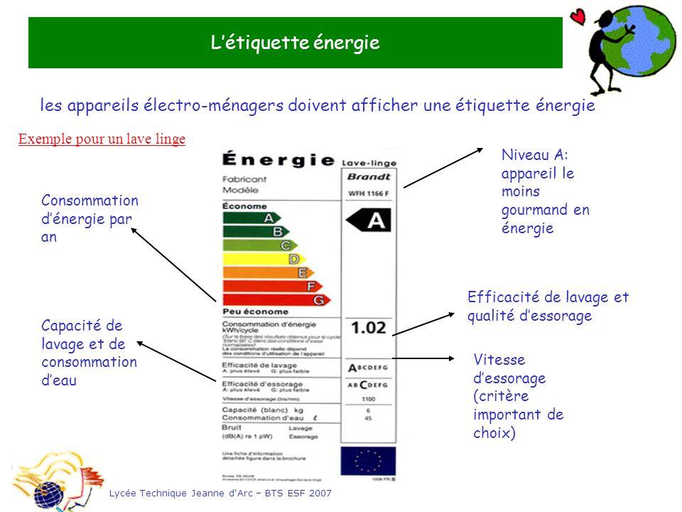 Létiquette énergie Lycée Technique Jeanne d'Arc – BTS ESF 2007 Niveau A: appareil le moins gourmand en énergie Consommation dénergie par an Efficacité