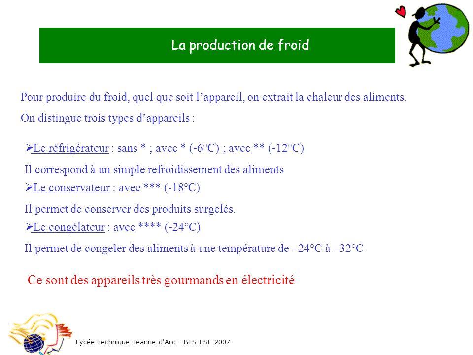 La production de froid Pour produire du froid, quel que soit lappareil, on extrait la chaleur des aliments. On distingue trois types dappareils : Lycé