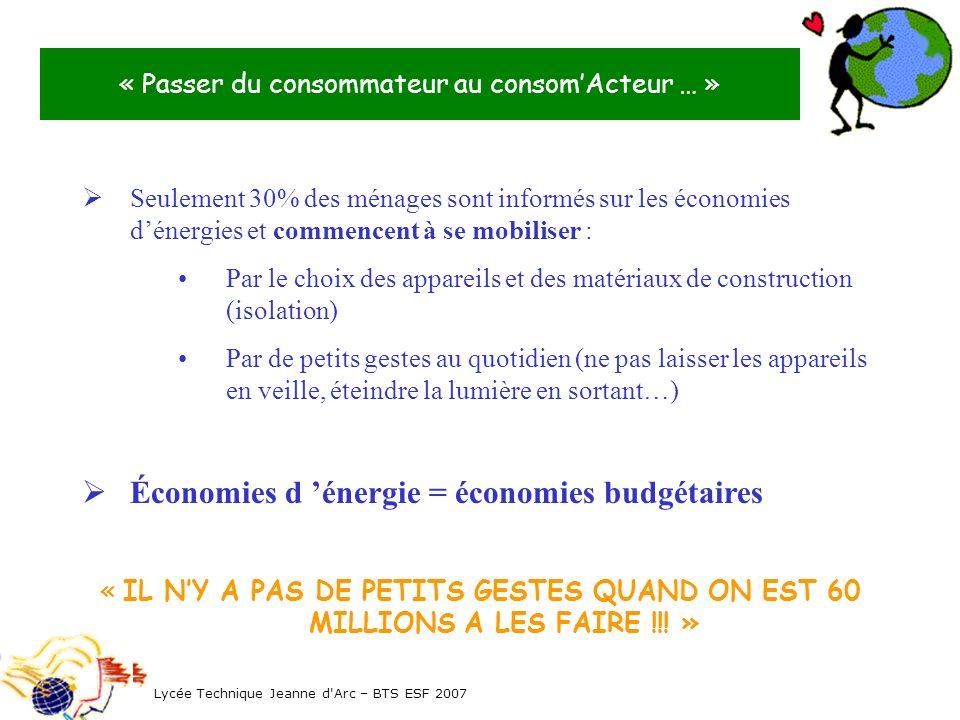 Les politiques énergétiques Internationale : Protocole de Kyoto : (en vigueur depuis 2005) réduction des émissions de gaz à effet de serre - 5.2% dici 2012 pour les pays membres dont la France.