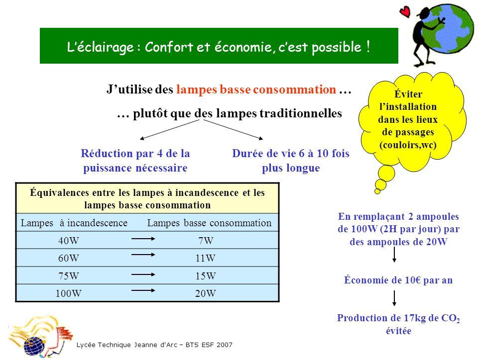 Léclairage : Confort et économie, cest possible ! Lycée Technique Jeanne d'Arc – BTS ESF 2007 Jutilise des lampes basse consommation … … plutôt que de