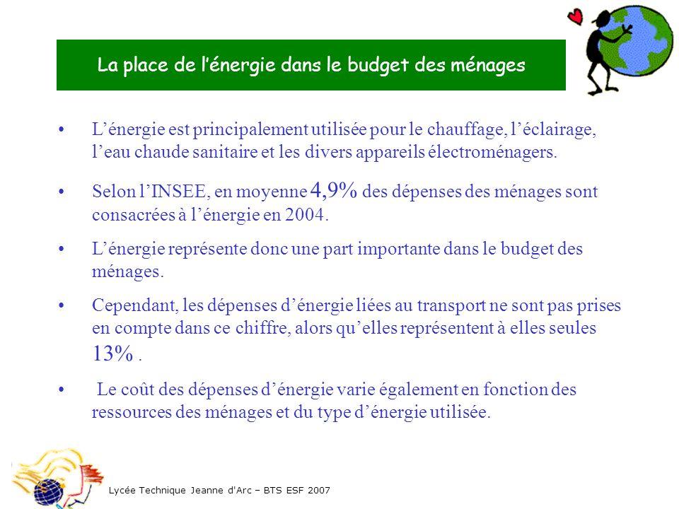 La place de lénergie dans le budget des ménages Lycée Technique Jeanne d Arc – BTS ESF 2007