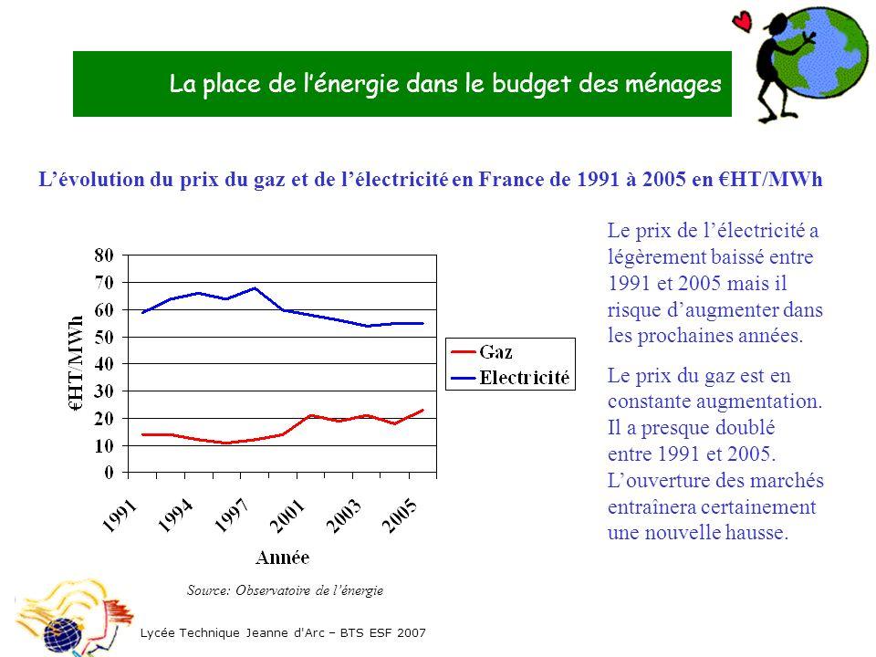 La place de lénergie dans le budget des ménages Lévolution du prix du gaz et de lélectricité en France de 1991 à 2005 en HT/MWh Lycée Technique Jeanne