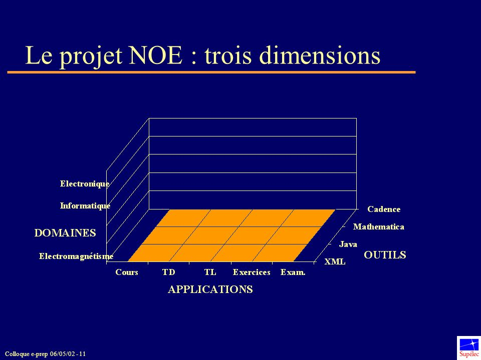 Colloque e-prep 06/05/02 - 11 Le projet NOE : trois dimensions