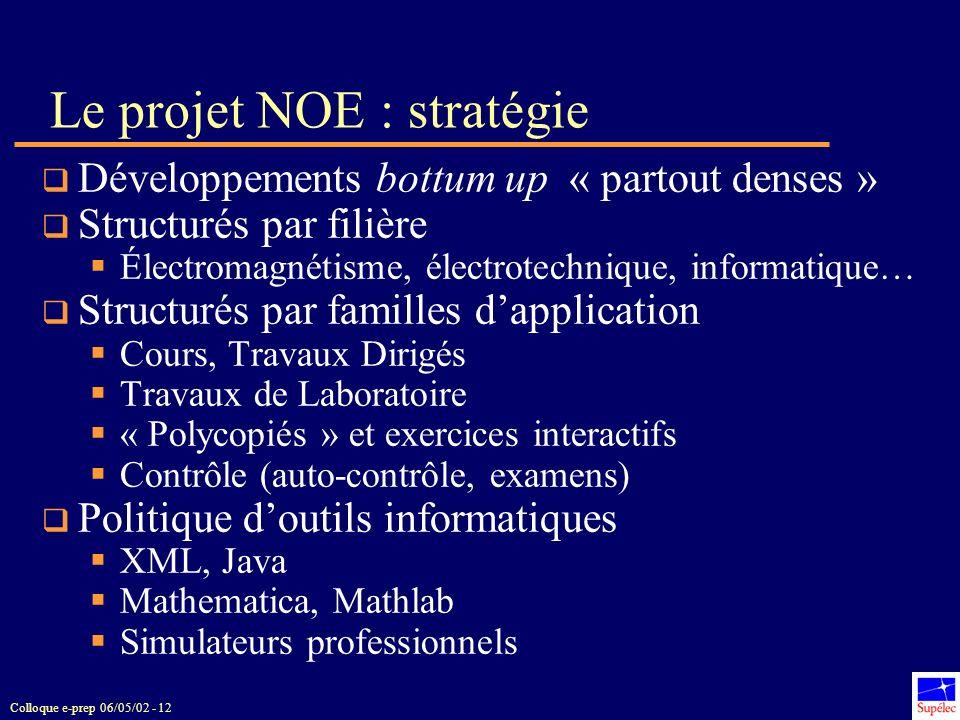 Colloque e-prep 06/05/02 - 12 Le projet NOE : stratégie Développements bottum up « partout denses » Structurés par filière Électromagnétisme, électrot