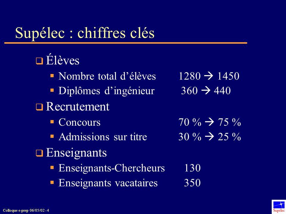 Colloque e-prep 06/05/02 - 4 Supélec : chiffres clés Élèves Nombre total délèves1280 1450 Diplômes dingénieur 360 440 Recrutement Concours 70 % 75 % A