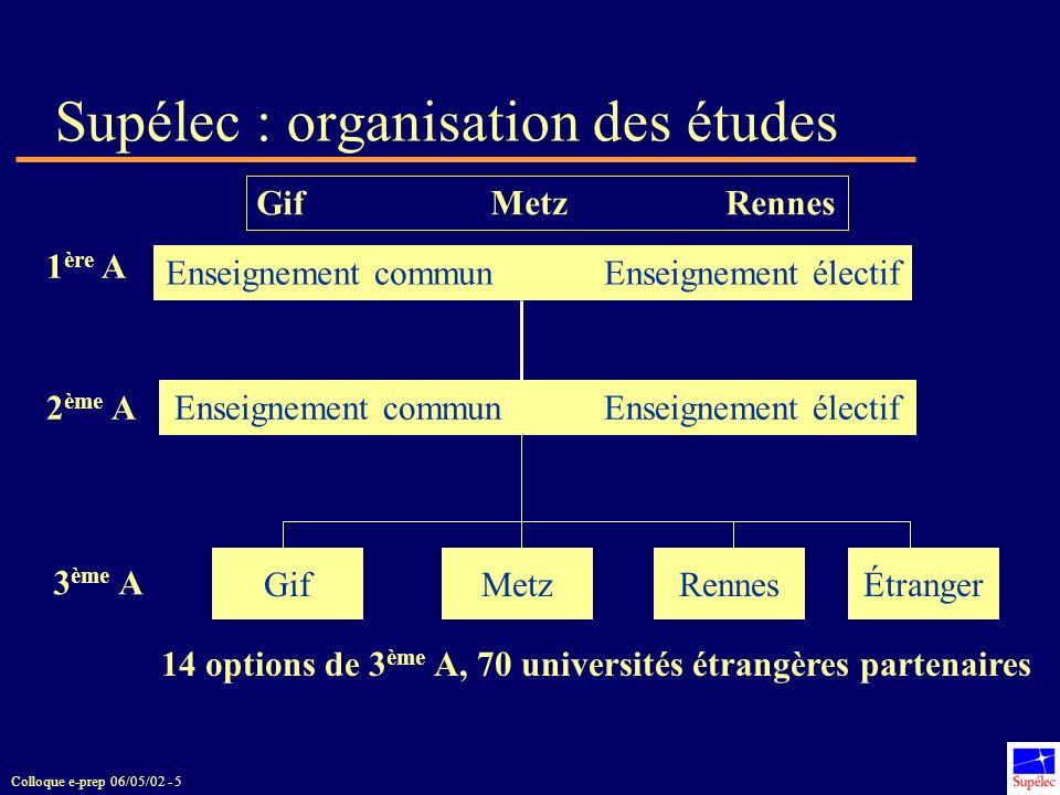 Colloque e-prep 06/05/02 - 5 Supélec : organisation des études Enseignement commun Enseignement électif 1 ère A 2 ème A Enseignement commun Enseigneme