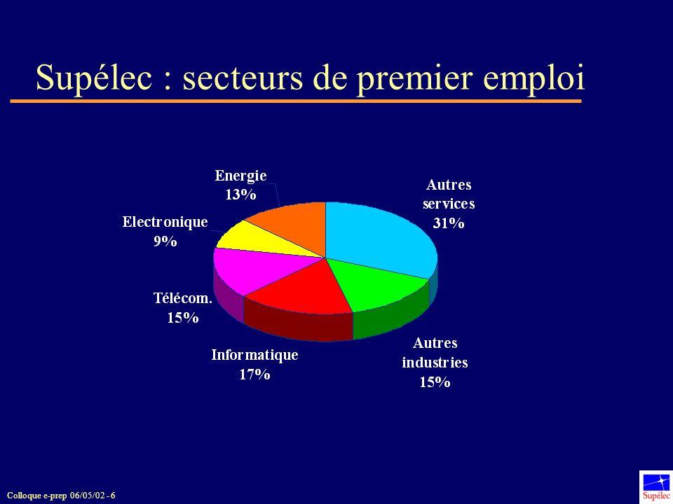 Colloque e-prep 06/05/02 - 6 Supélec : secteurs de premier emploi