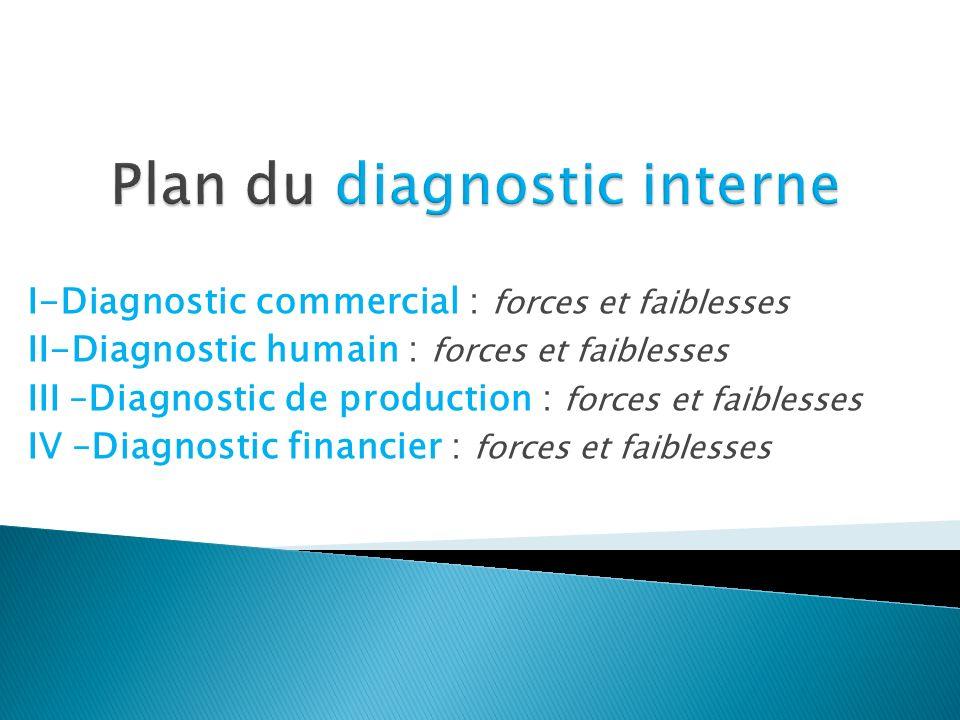 Diagnostic commercial Diagnostic produits ForcesFaiblesses Diagnostic force de vente ForcesFaiblesses