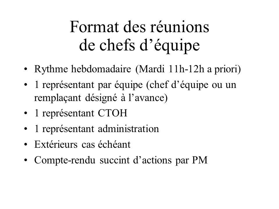 Circulation de linformation Copie électronique* vers monfray@cnes.fr des documents sortant du labo:monfray@cnes.fr Proposals (24h** avant leur signature SVP) Publications Rang A, 1 à la soumission + 1 final Compte-rendus dactivité (projets européens ou nationaux, campagnes, stages, etc…) Notes techniques, etc… Thèses (1 exemplaire mais sur papier!) * de préférence en PDF ** jours ouvrables!