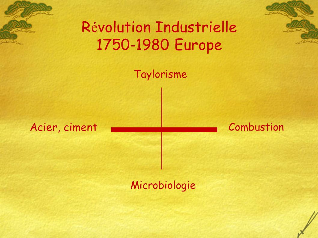 R é volution Industrielle 1750-1980 Europe Acier, ciment Combustion Taylorisme Microbiologie