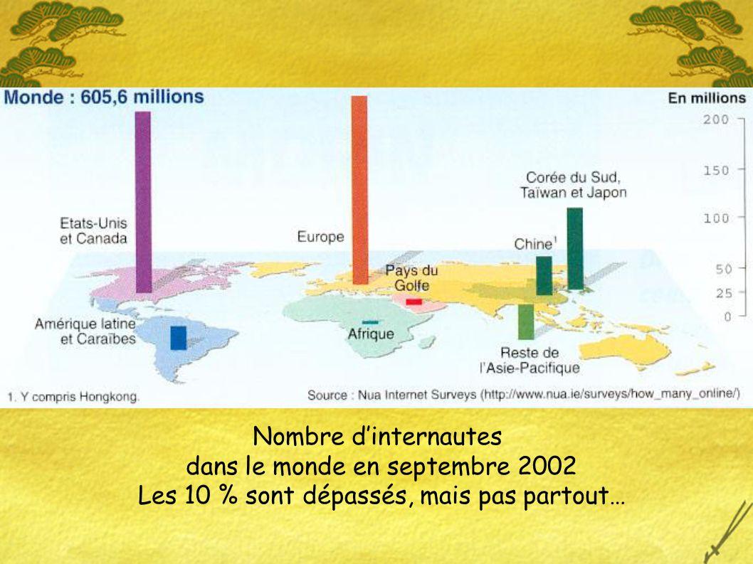 Nombre dinternautes dans le monde en septembre 2002 Les 10 % sont dépassés, mais pas partout…