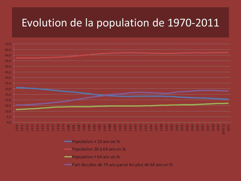 Evolution de la population de 1970-2011