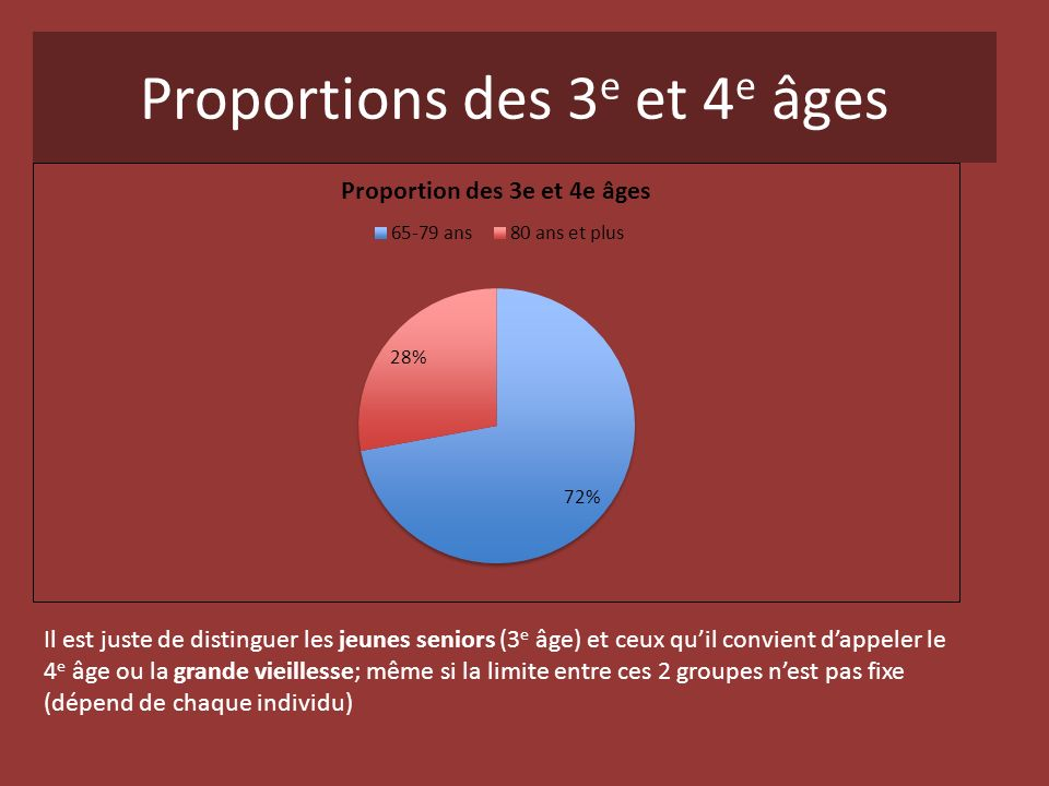 Proportions des 3 e et 4 e âges Il est juste de distinguer les jeunes seniors (3 e âge) et ceux quil convient dappeler le 4 e âge ou la grande vieille
