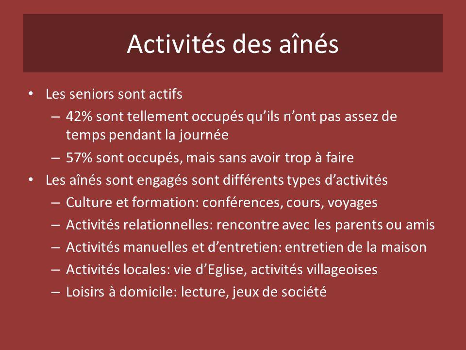 Activités des aînés Les seniors sont actifs – 42% sont tellement occupés quils nont pas assez de temps pendant la journée – 57% sont occupés, mais san