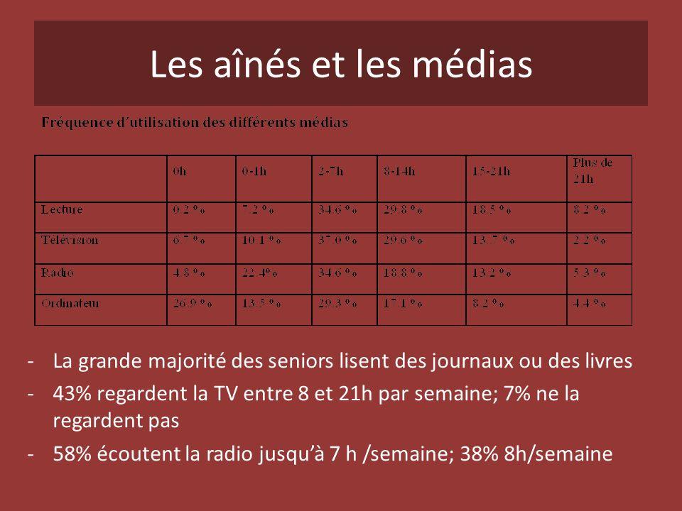 Les aînés et les médias -La grande majorité des seniors lisent des journaux ou des livres -43% regardent la TV entre 8 et 21h par semaine; 7% ne la re