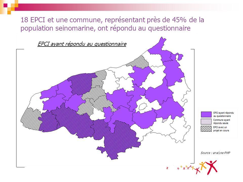 18 EPCI et une commune, représentant près de 45% de la population seinomarine, ont répondu au questionnaire Source : analyse PMP EPCI ayant répondu au