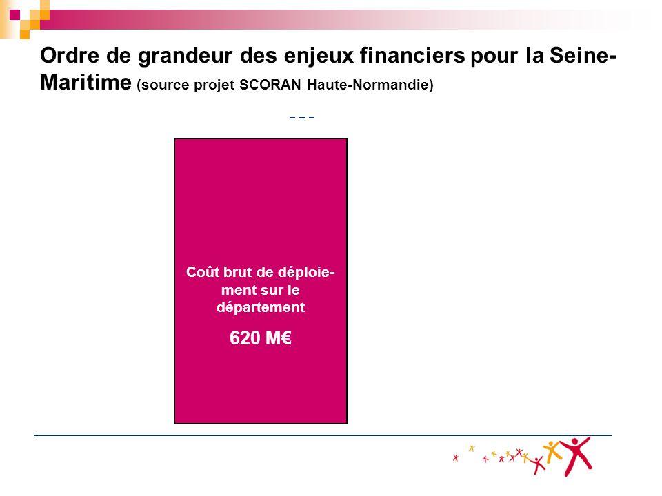 Ordre de grandeur des enjeux financiers pour la Seine- Maritime (source projet SCORAN Haute-Normandie) Coût brut de déploie- ment sur le département 6