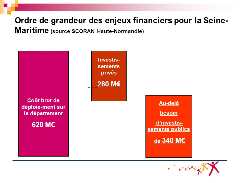 Ordre de grandeur des enjeux financiers pour la Seine- Maritime (source SCORAN Haute-Normandie) Coût brut de déploie-ment sur le département 620 M Inv
