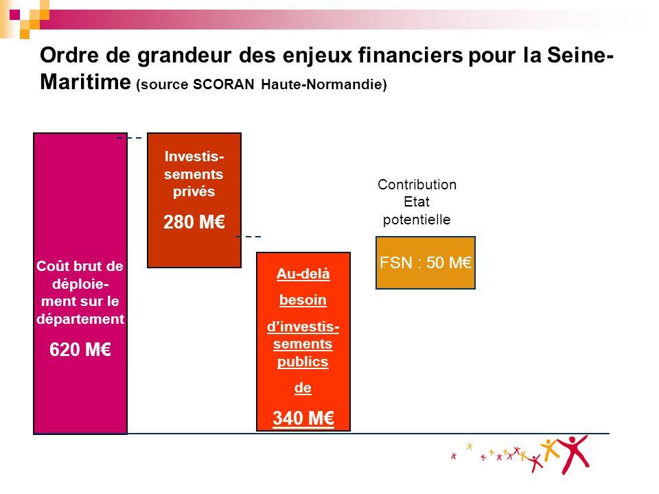 Ordre de grandeur des enjeux financiers pour la Seine- Maritime (source SCORAN Haute-Normandie) Coût brut de déploie- ment sur le département 620 M In