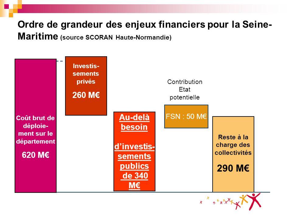 Ordre de grandeur des enjeux financiers pour la Seine- Maritime (source SCORAN Haute-Normandie) Investis- sements privés 260 M Au-delà besoin dinvesti