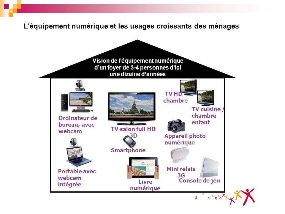 L'équipement numérique et les usages croissants des ménages Smartphone Console de jeu Portable avec webcam intégrée Ordinateur de bureau, avec webcam