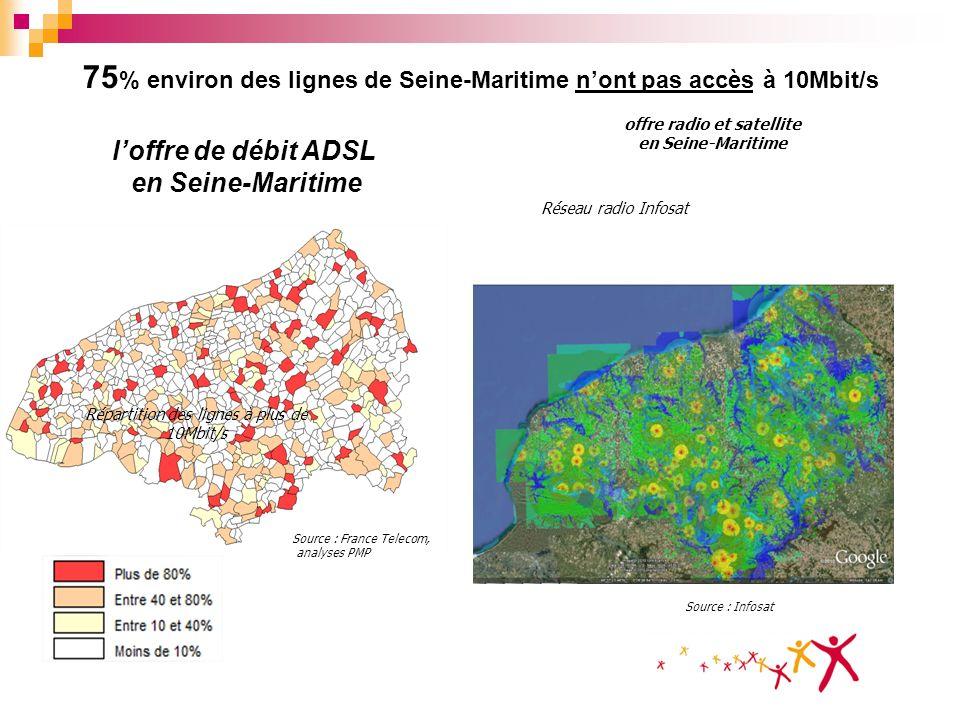 75 % environ des lignes de Seine-Maritime nont pas accès à 10Mbit/s Répartition des lignes à plus de 10Mbit/s Source : France Telecom, analyses PMP of