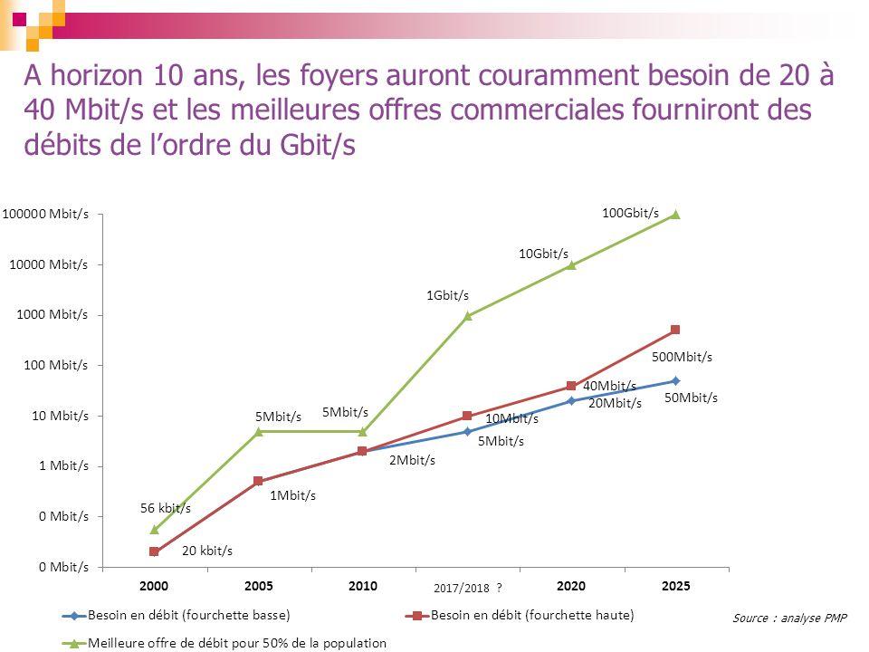2017/2018 ? A horizon 10 ans, les foyers auront couramment besoin de 20 à 40 Mbit/s et les meilleures offres commerciales fourniront des débits de lor