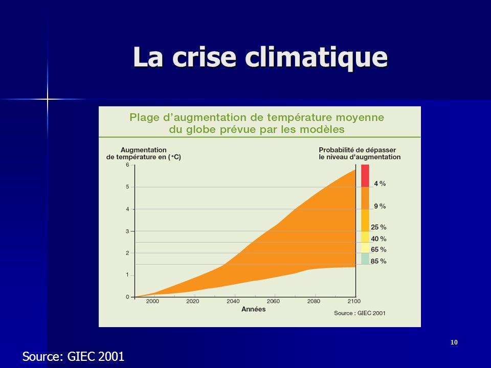 10 La crise climatique Source: GIEC 2001