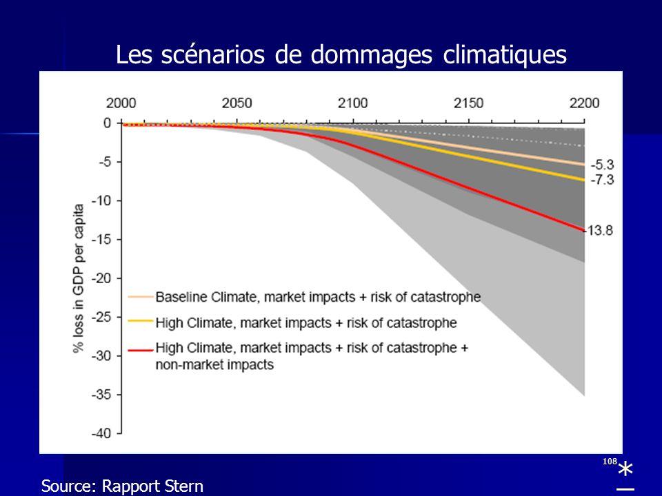 108 Les scénarios de dommages climatiques Source: Rapport Stern *
