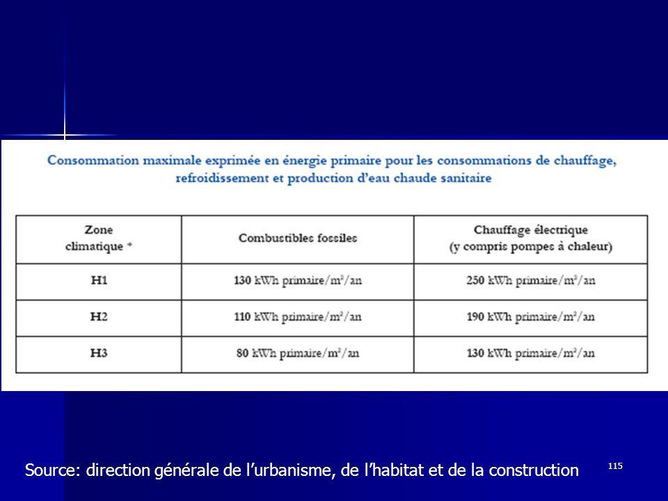 115 Source: direction générale de lurbanisme, de lhabitat et de la construction