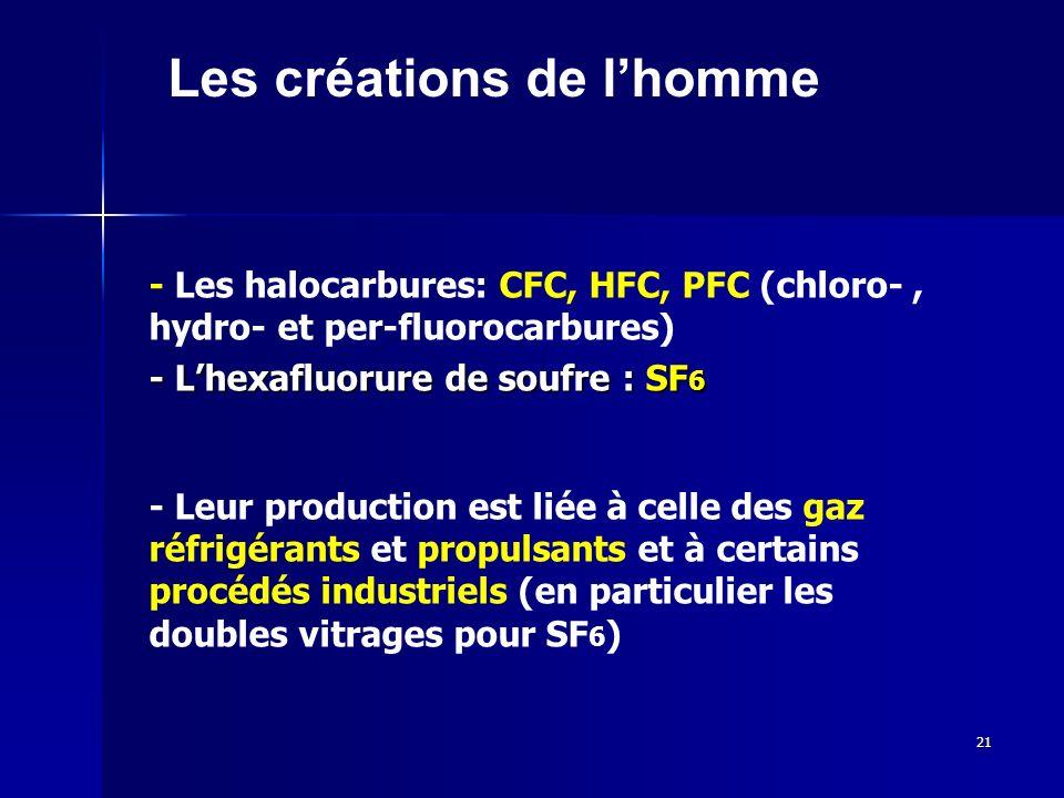 21 Les créations de lhomme - Les halocarbures: CFC, HFC, PFC (chloro-, hydro- et per-fluorocarbures) - Lhexafluorure de soufre : SF 6 - Leur production est liée à celle des gaz réfrigérants et propulsants et à certains procédés industriels (en particulier les doubles vitrages pour SF 6 )
