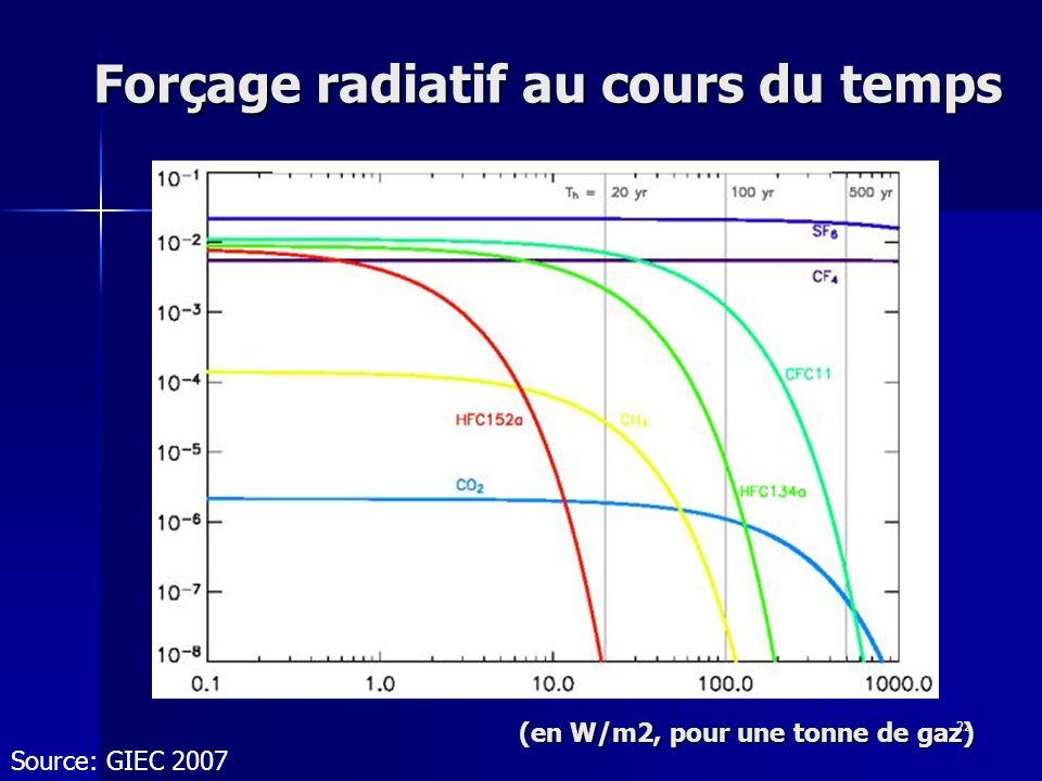 22 Forçage radiatif au cours du temps Source: GIEC 2007 (en W/m2, pour une tonne de gaz)