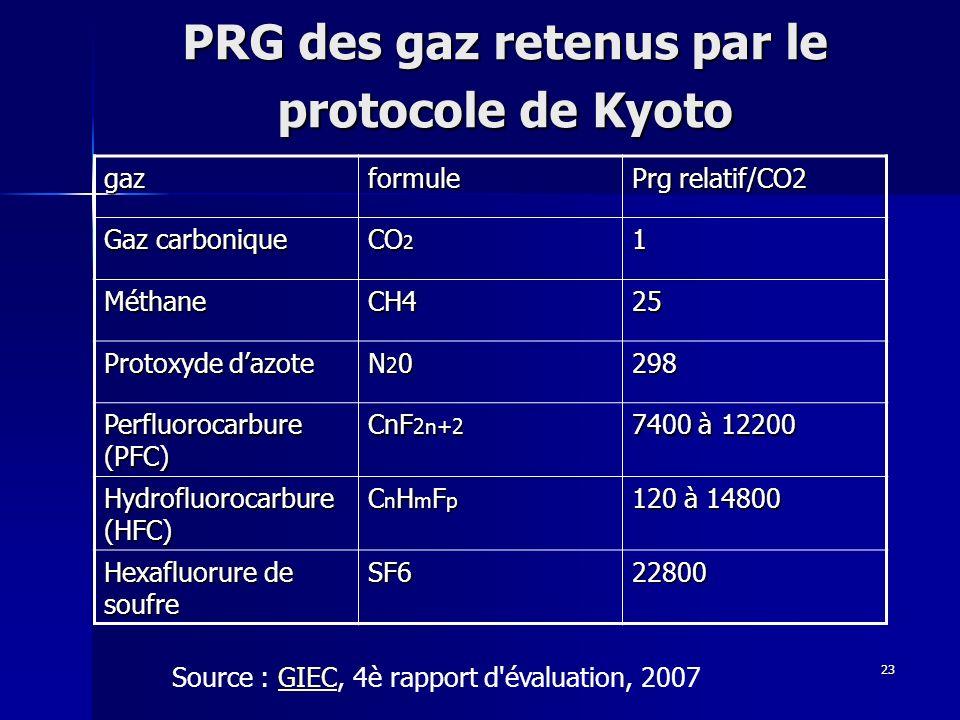 23 PRG des gaz retenus par le protocole de Kyoto gazformule Prg relatif/CO2 Gaz carbonique CO 2 1 MéthaneCH425 Protoxyde dazote N20N20N20N20298 Perfluorocarbure (PFC) CnF 2n+2 7400 à 12200 Hydrofluorocarbure (HFC) CnHmFpCnHmFpCnHmFpCnHmFp 120 à 14800 Hexafluorure de soufre SF622800 Source : GIEC, 4è rapport d évaluation, 2007GIEC