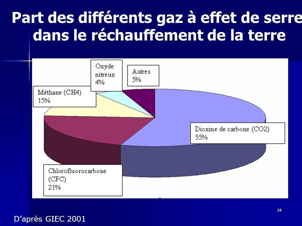 24 Part des différents gaz à effet de serre dans le réchauffement de la terre Daprès GIEC 2001