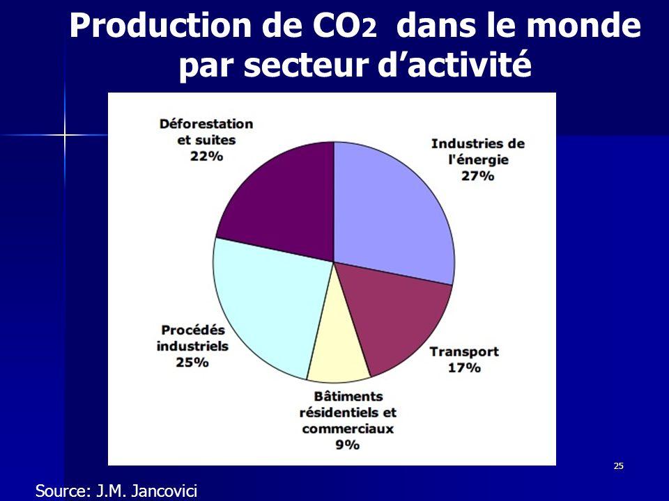 25 Production de CO 2 dans le monde par secteur dactivité Source: J.M. Jancovici